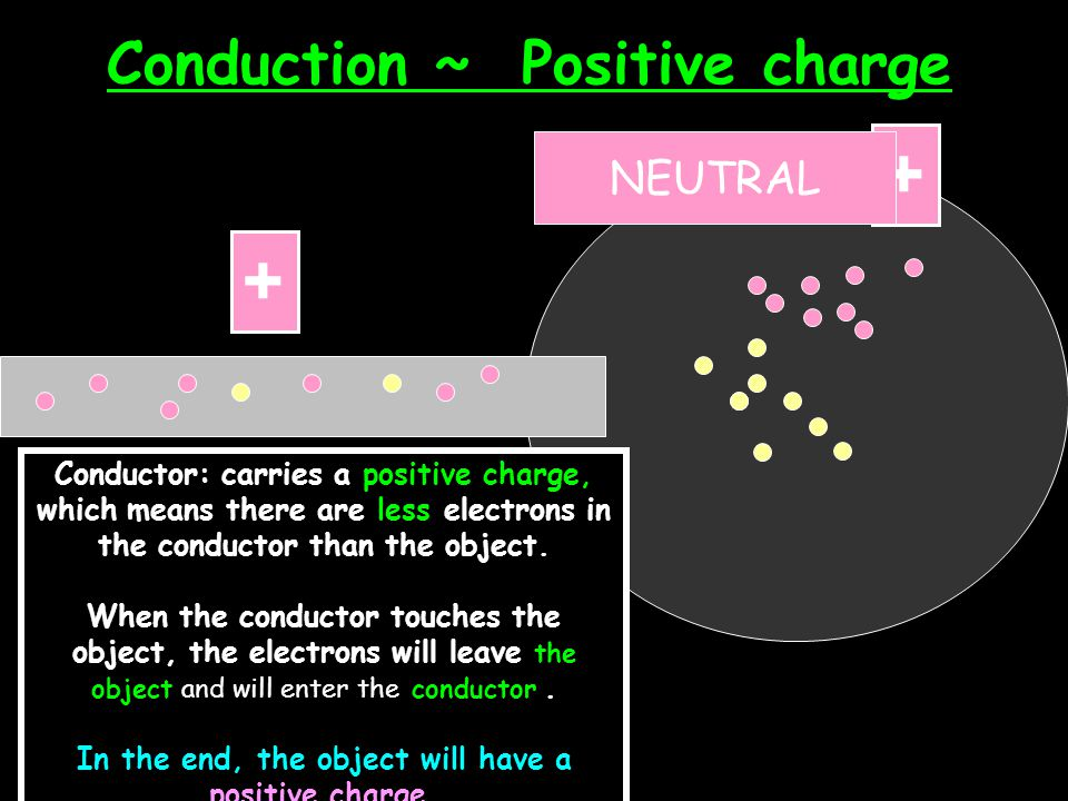 Conduction ~ Negative charge Negative charge Conductor: carries a negative charge, which means there are more electrons in the conductor than in the o