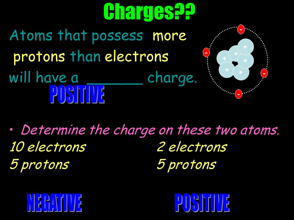 Protons are in the nucleus and have a positive charge.