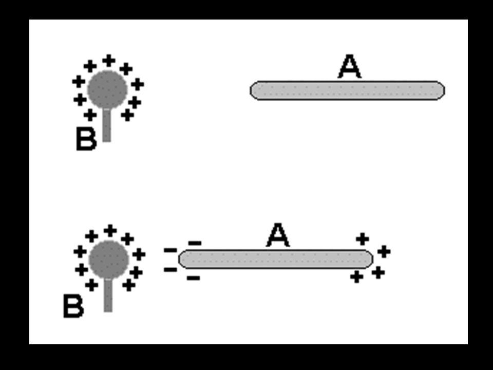 Charger des objets par LINDUCTION ÉLECTROSTATIQUE OBJET A (déjà chargée) approche OBJET B (un conducteur), mais ne le touche pas. Les charges opposés