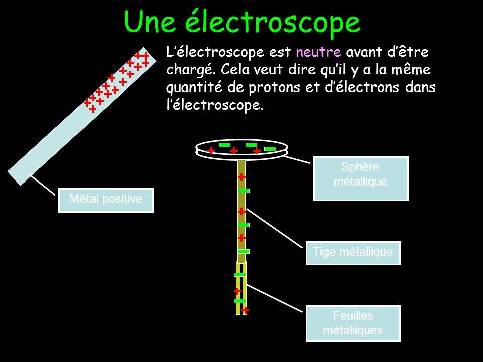 Les Électroscopes Les électroscopes possèdent des feuilles métalliques (très légères) au dessous. Les feuilles métalliques sont attachées à une tige m