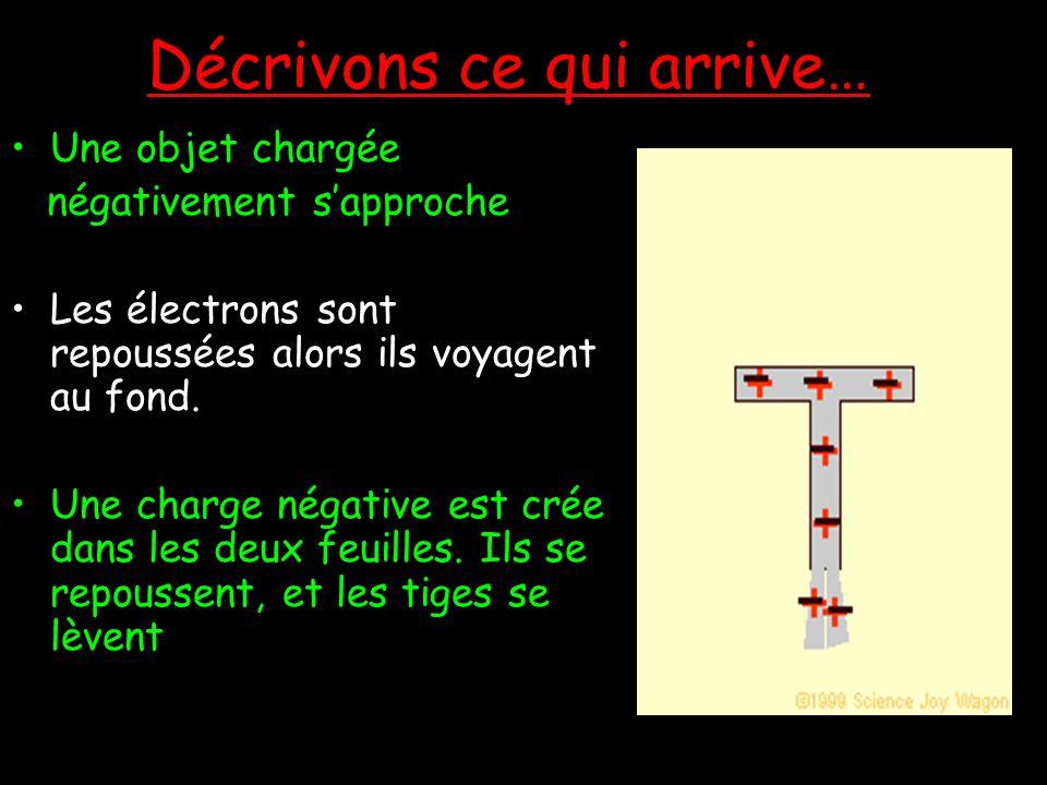 Décrivons ce qui arrive… Un objet chargé positivement sapproche Les électrons sont attirées, alors ils voyagent au sommet Une charge positive reste da