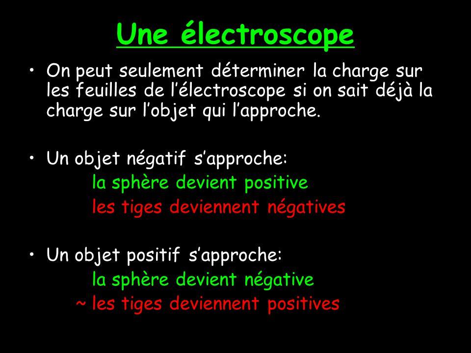 Décrivons ce qui arrive… Une objet chargée négativement sapproche Les électrons sont repoussées alors ils voyagent au fond. Une charge négative est cr