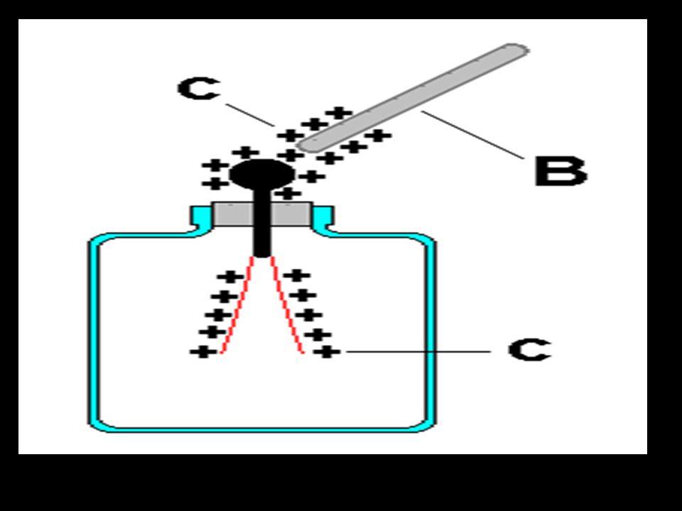 On peut seulement déterminer la charge sur les feuilles de lélectroscope si on sait déjà la charge sur lobjet qui lapproche. Un objet négatif sapproch