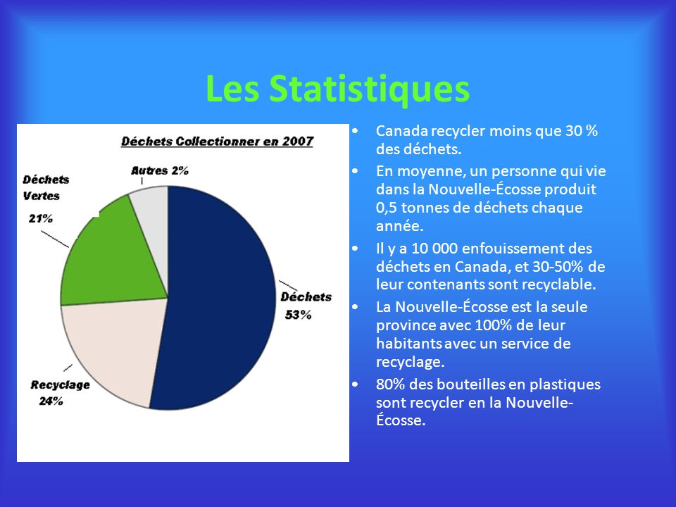 Les Statistiques Canada recycler moins que 30 % des déchets. En moyenne, un personne qui vie dans la Nouvelle-Écosse produit 0,5 tonnes de déchets cha