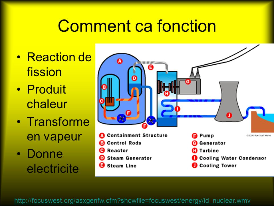Comment ca fonction Reaction de fission Produit chaleur Transforme en vapeur Donne electricite http://focuswest.org/asxgenfw.cfm showfile=focuswest/energy/id_nuclear.wmv