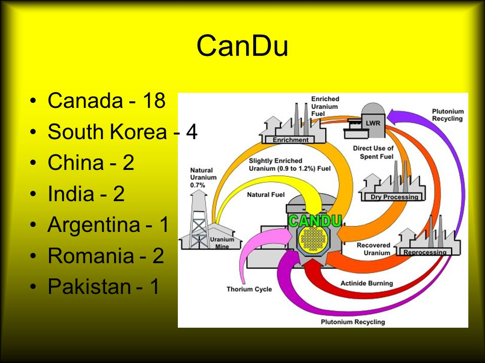 CanDu Canada - 18 South Korea - 4 China - 2 India - 2 Argentina - 1 Romania - 2 Pakistan - 1