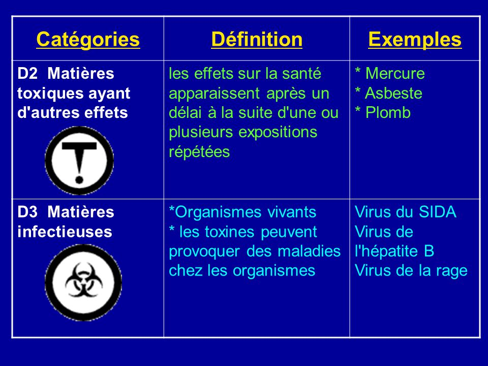 CatégoriesDéfinitionExemples D2 Matières toxiques ayant d autres effets les effets sur la santé apparaissent après un délai à la suite d une ou plusieurs expositions répétées * Mercure * Asbeste * Plomb D3 Matières infectieuses *Organismes vivants * les toxines peuvent provoquer des maladies chez les organismes Virus du SIDA Virus de l hépatite B Virus de la rage