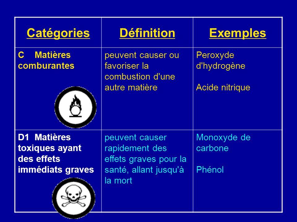 CatégoriesDéfinitionExemples C Matières comburantes peuvent causer ou favoriser la combustion d'une autre matière Peroxyde d'hydrogène Acide nitrique