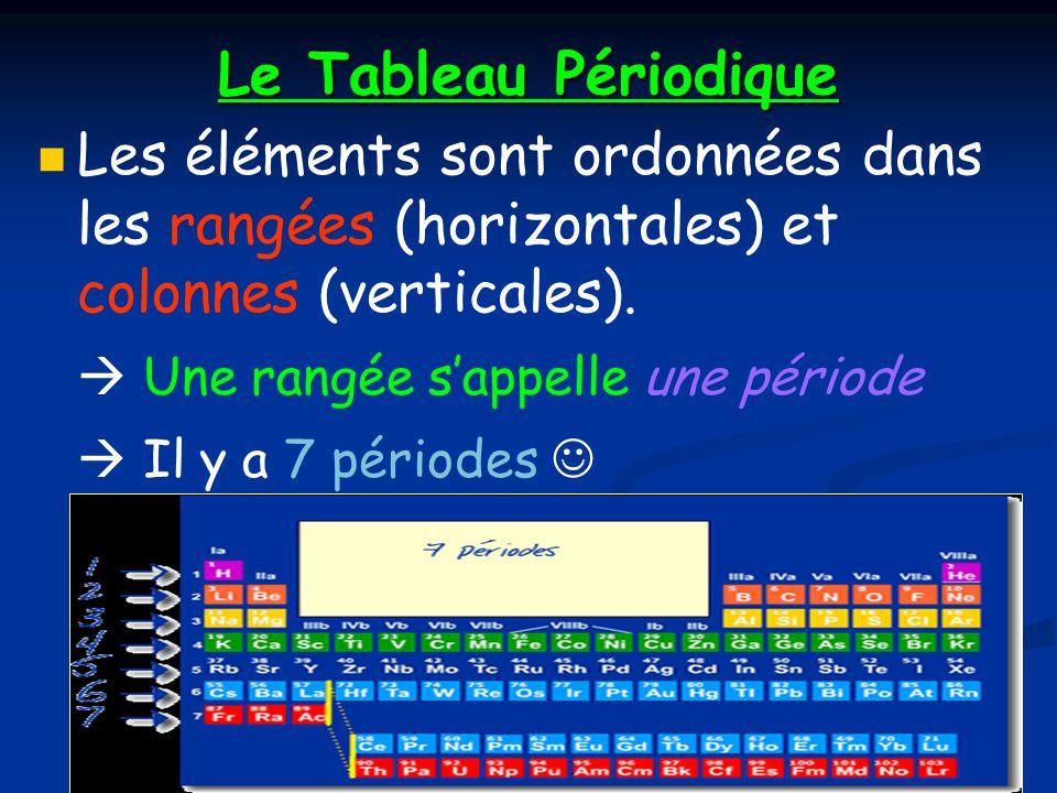 Le Tableau Périodique Les éléments sont ordonnées dans les rangées (horizontales) et colonnes (verticales). Une rangée sappelle une période Il y a 7 p