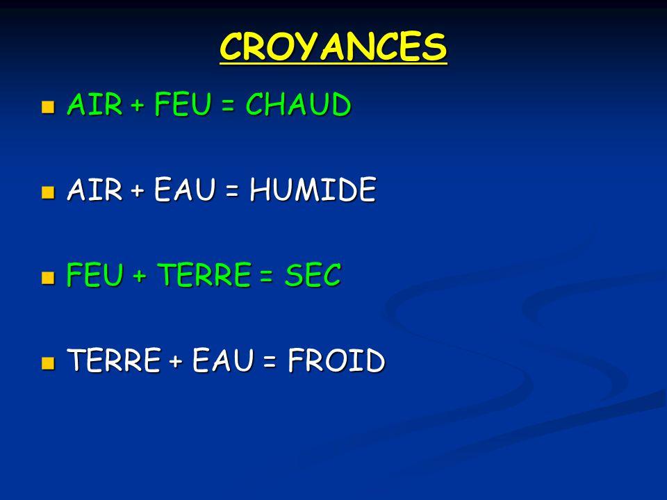 CROYANCES AIR + FEU = CHAUD AIR + FEU = CHAUD AIR + EAU = HUMIDE AIR + EAU = HUMIDE FEU + TERRE = SEC FEU + TERRE = SEC TERRE + EAU = FROID TERRE + EA