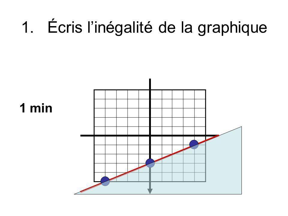 1.Écris linégalité de la graphique 1 min