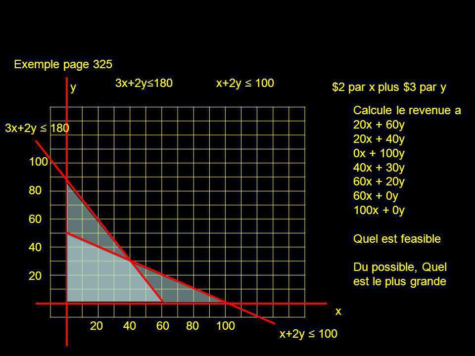 x y exemples 100 80 60 40 20 20 40 60 80 100 Voir x = 40, a cette pointe y = le même chose pour 3x+2y 180 et x+2y 100 Mets le deux en forme y=mx+b y=-3/2x+90 et y=-1/2x+50 x+2y 100 Tu peut écris -3/2x+90 = -1/2x+50 3x+2y 180 Isolée x 40 = x Mets dans nimporte quel équation et tu trouve y=30