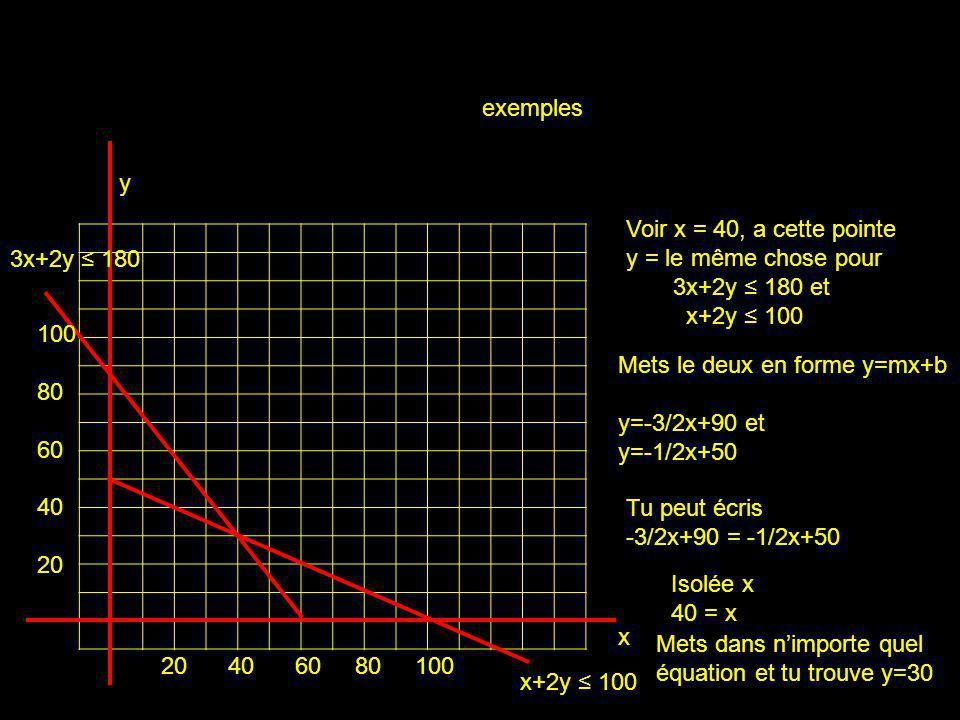 x y exemples 100 80 60 40 20 20 40 60 80 100 Voir x = 40, a cette pointe y = le même chose pour 3x+2y 180 et x+2y 100 Mets le deux en forme y=mx+b y=-