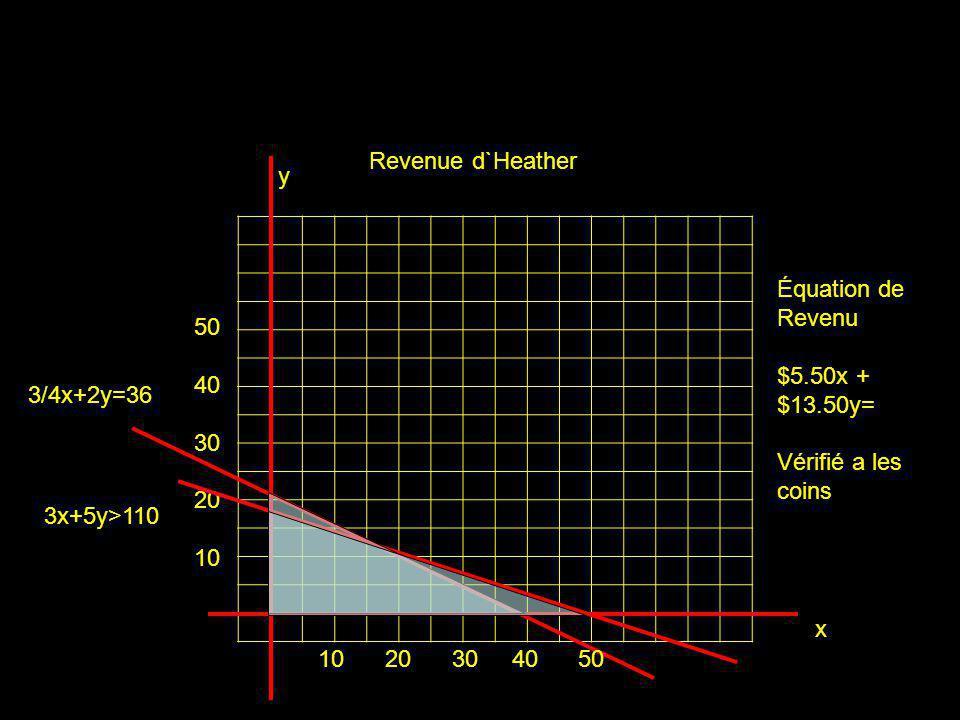 x y 3x+5y>110 3/4x+2y=36 Revenue d`Heather 10 20 30 40 50 50 40 30 20 10 Équation de Revenu $5.50x + $13.50y= Vérifié a les coins