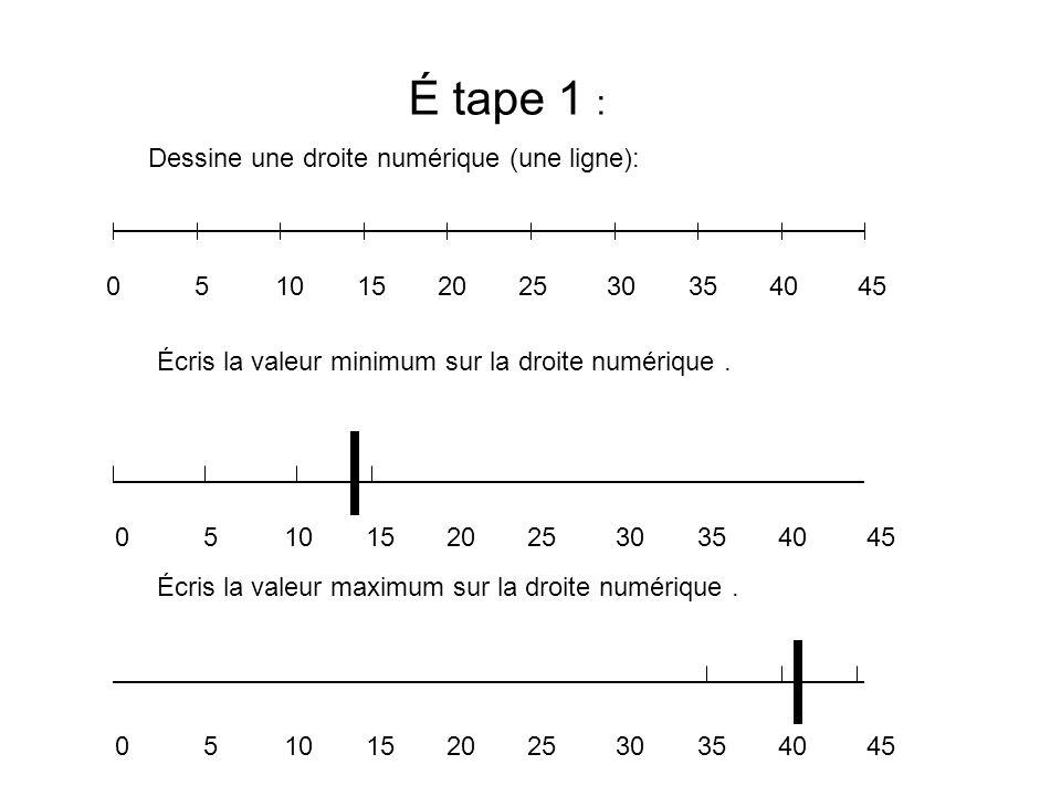É tape 1 : Dessine une droite numérique (une ligne): Écris la valeur minimum sur la droite numérique. Écris la valeur maximum sur la droite numérique.