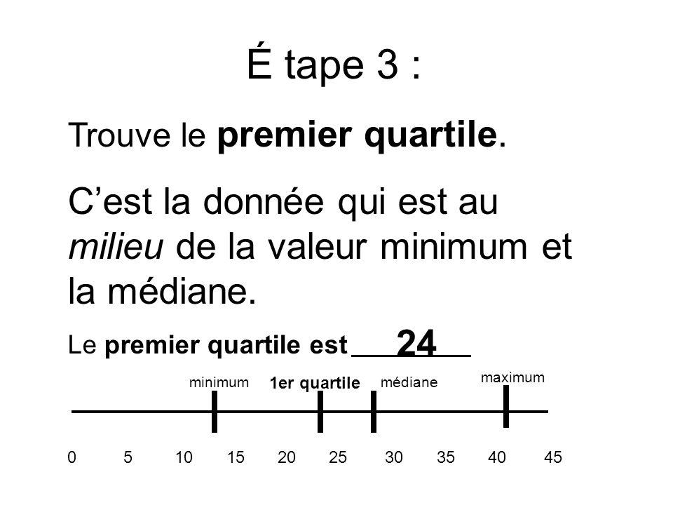 É tape 3 : Trouve le premier quartile. Cest la donnée qui est au milieu de la valeur minimum et la médiane. Le premier quartile est 24 0 5 10 15 20 25