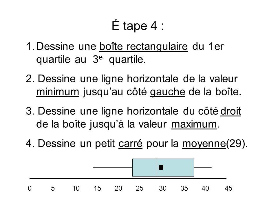 É tape 4 : 1.Dessine une boîte rectangulaire du 1er quartile au 3 e quartile. 2. Dessine une ligne horizontale de la valeur minimum jusquau côté gauch