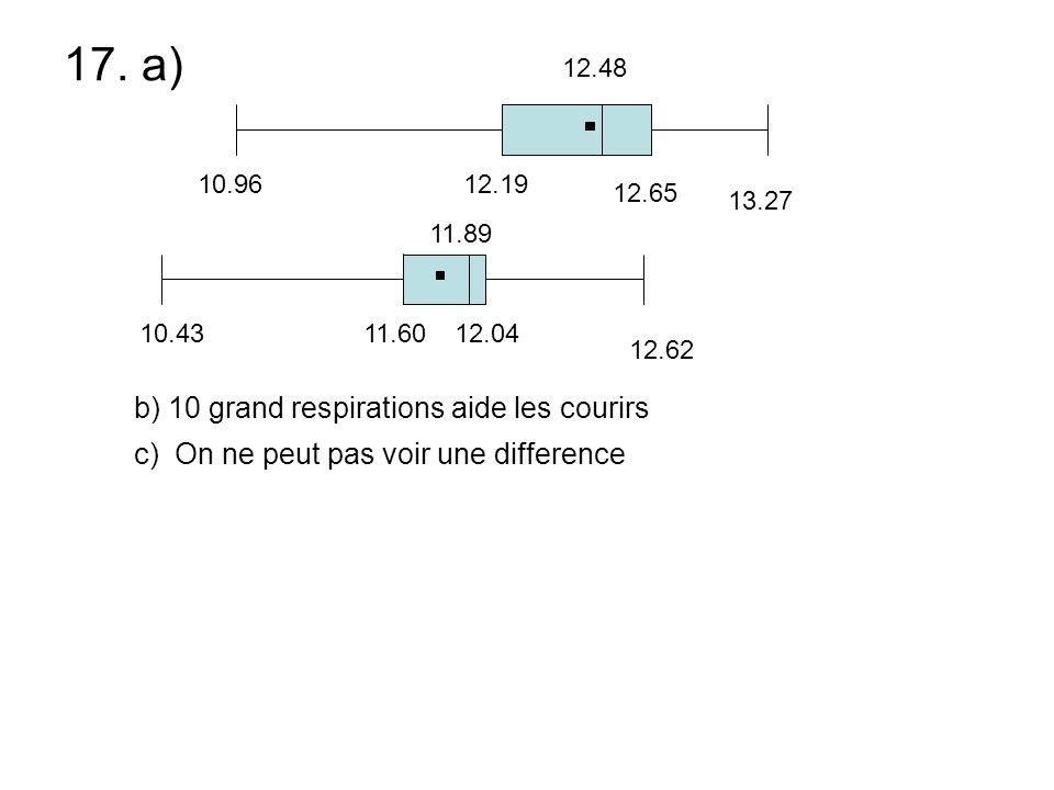 17. a) b) 10 grand respirations aide les courirs c) On ne peut pas voir une difference 10.96 13.27 12.48 12.19 12.65 10.43 12.62 11.89 11.6012.04