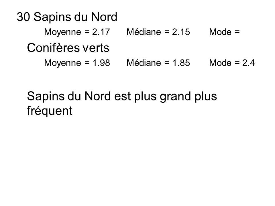 30 Sapins du Nord Moyenne = 2.17Médiane = 2.15 Mode = Conifères verts Moyenne = 1.98Médiane = 1.85 Mode = 2.4 Sapins du Nord est plus grand plus fréqu