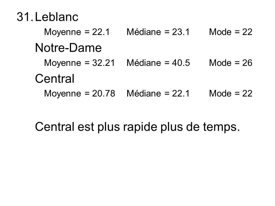 31.Leblanc Moyenne = 22.1Médiane = 23.1 Mode = 22 Notre-Dame Moyenne = 32.21Médiane = 40.5 Mode = 26 Central Moyenne = 20.78Médiane = 22.1 Mode = 22 C