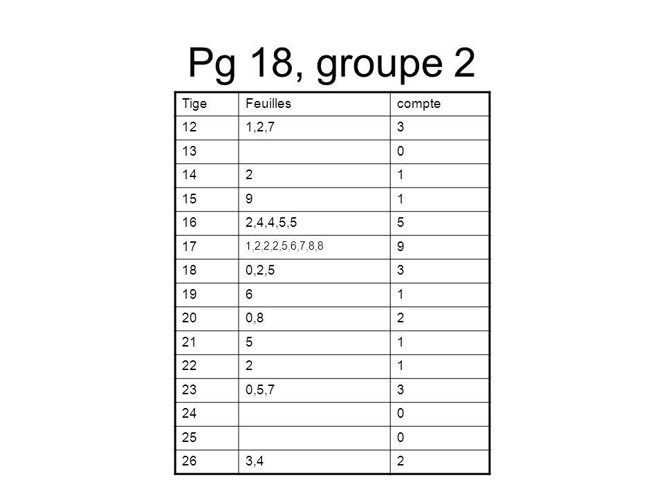 Groupe 1, pg 17 Ici l`intervalle c`est 5 Dans le données, il ya 6 valeur de 10 ou plus mais moins de 15 IntervalleFréquence 10-156 15-2016 20-256 25-3012