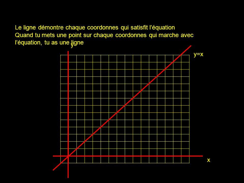 x y y=x Le ligne démontre chaque coordonnes qui satisfit léquation Quand tu mets une point sur chaque coordonnes qui marche avec léquation, tu as une