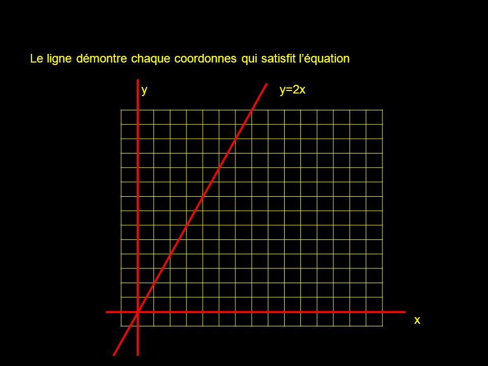 x yy=2x Le ligne démontre chaque coordonnes qui satisfit léquation