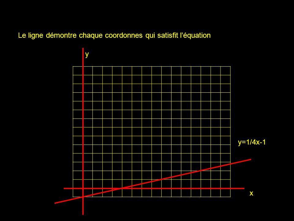 x y y=1/4x-1 Le ligne démontre chaque coordonnes qui satisfit léquation