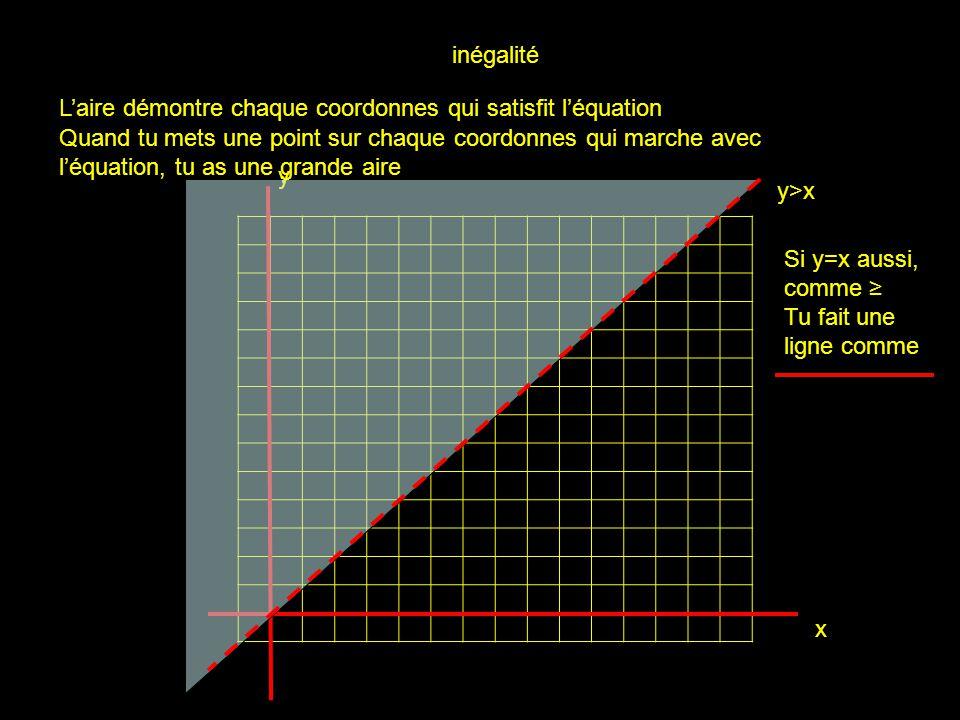 x y inégalité Laire démontre chaque coordonnes qui satisfit léquation Quand tu mets une point sur chaque coordonnes qui marche avec léquation, tu as u