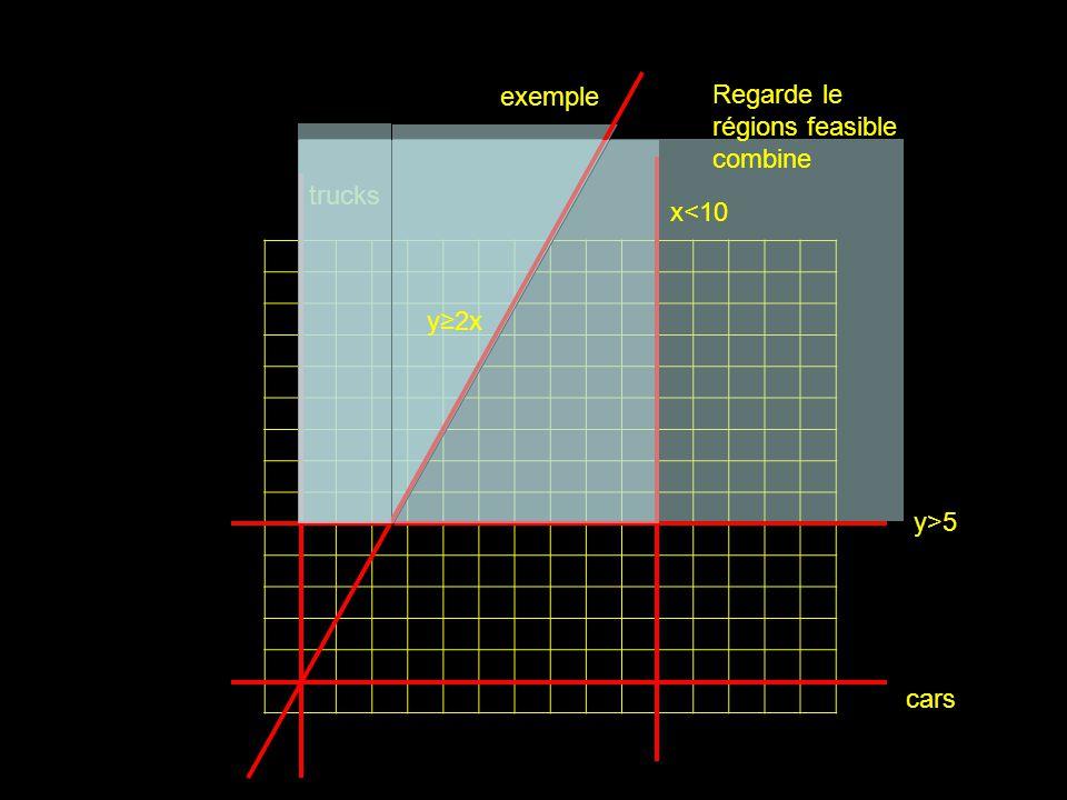 cars trucks exemple y2x x<10 y>5 Regarde le régions feasible combine
