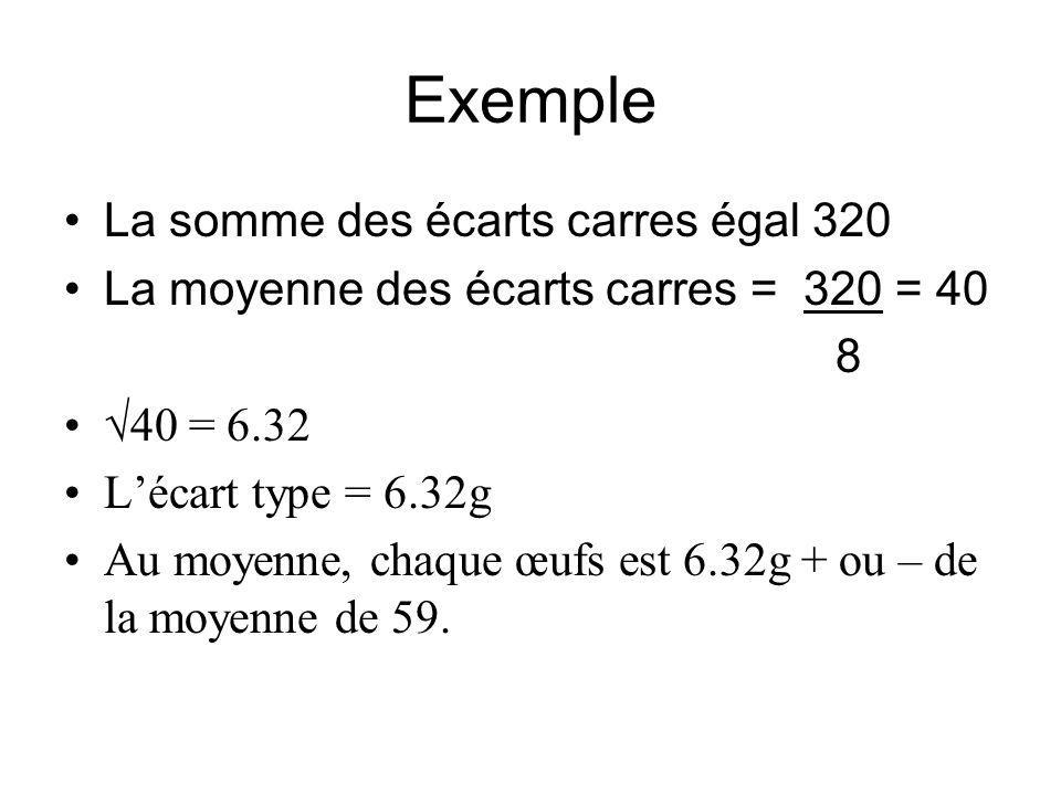 Exemple La somme des écarts carres égal 320 La moyenne des écarts carres = 320 = 40 8 40 = 6.32 Lécart type = 6.32g Au moyenne, chaque œufs est 6.32g