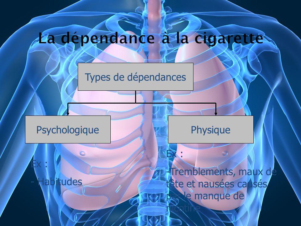 Types de dépendances PsychologiquePhysique Ex : - Habitudes Ex : -Tremblements, maux de tête et nausées causés par le manque de nicotine