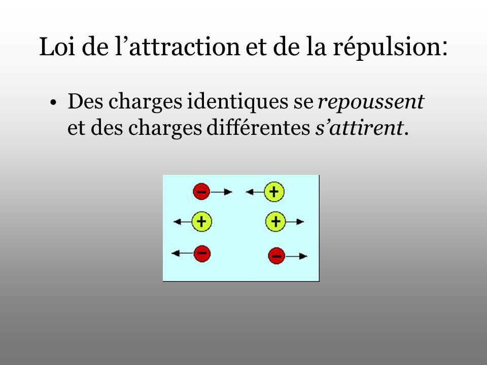 Loi de lattraction et de la répulsion : Des charges identiques se repoussent et des charges différentes sattirent.