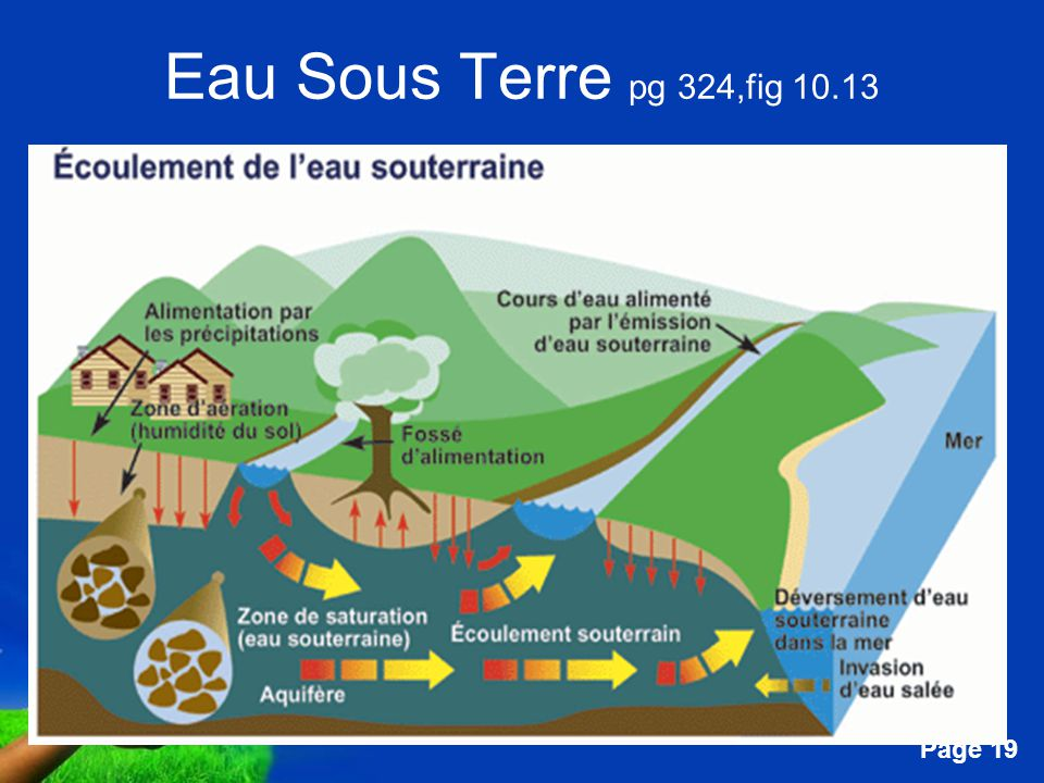 Free Powerpoint Templates Page 19 Eau Sous Terre pg 324,fig 10.13
