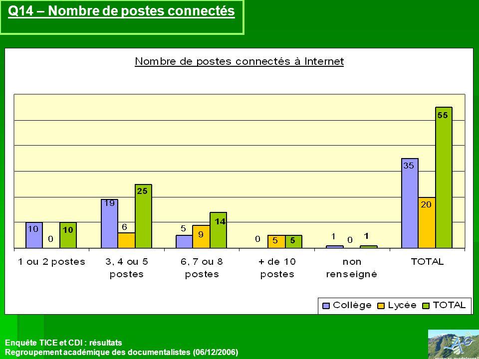 Q14 – Nombre de postes connectés Enquête TICE et CDI : résultats Regroupement académique des documentalistes (06/12/2006)