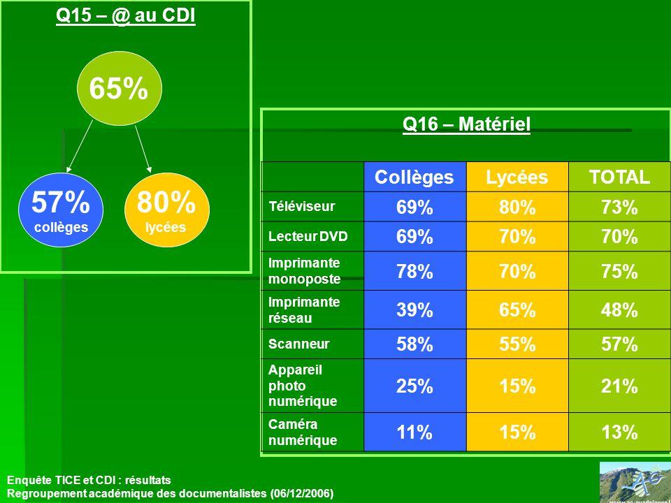Q15 – @ au CDI Enquête TICE et CDI : résultats Regroupement académique des documentalistes (06/12/2006) Q16 – Matériel 57% collèges 80% lycées 65% CollègesLycéesTOTAL Téléviseur 69%80%73% Lecteur DVD 69%70% Imprimante monoposte 78%70%75% Imprimante réseau 39%65%48% Scanneur 58%55%57% Appareil photo numérique 25%15%21% Caméra numérique 11%15%13%
