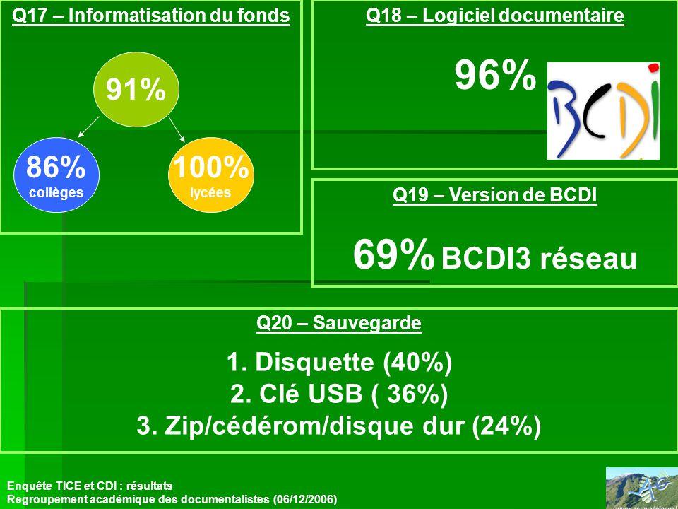 Q17 – Informatisation du fonds Enquête TICE et CDI : résultats Regroupement académique des documentalistes (06/12/2006) Q18 – Logiciel documentaire 96% Q19 – Version de BCDI 69% BCDI3 réseau Q20 – Sauvegarde 1.