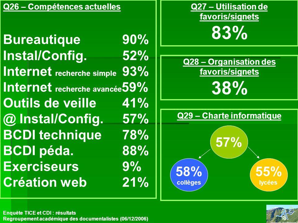 Q26 – Compétences actuelles Bureautique90% Instal/Config.52% Internet recherche simple 93% Internet recherche avancée 59% Outils de veille41% @ Instal/Config.57% BCDI technique78% BCDI péda.88% Exerciseurs9% Création web21% Enquête TICE et CDI : résultats Regroupement académique des documentalistes (06/12/2006) Q27 – Utilisation de favoris/signets 83% Q28 – Organisation des favoris/signets 38% Q29 – Charte informatique 57% 58% collèges 55% lycées