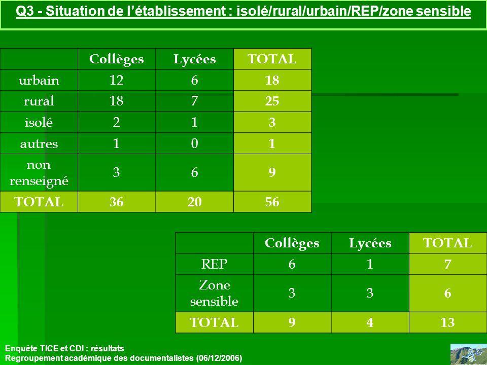 Q3 - Situation de létablissement : isolé/rural/urbain/REP/zone sensible Enquête TICE et CDI : résultats Regroupement académique des documentalistes (06/12/2006) CollègesLycéesTOTAL urbain126 18 rural187 25 isolé21 3 autres10 1 non renseigné 36 9 TOTAL362056 CollègesLycéesTOTAL REP61 7 Zone sensible 33 6 TOTAL9413