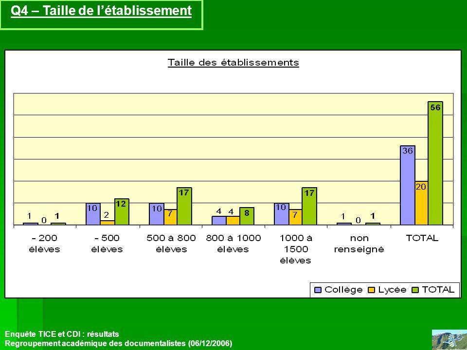 Q4 – Taille de létablissement Enquête TICE et CDI : résultats Regroupement académique des documentalistes (06/12/2006)