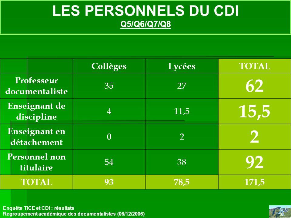 LES PERSONNELS DU CDI Q5/Q6/Q7/Q8 Enquête TICE et CDI : résultats Regroupement académique des documentalistes (06/12/2006) CollègesLycéesTOTAL Profess