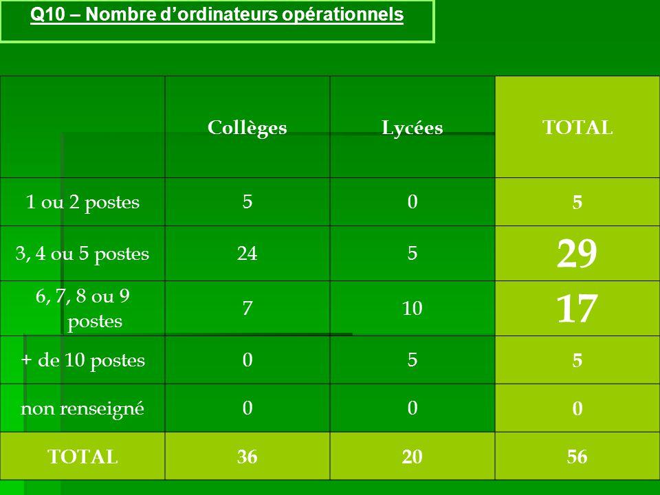 Q10 – Nombre dordinateurs opérationnels CollègesLycéesTOTAL 1 ou 2 postes50 5 3, 4 ou 5 postes245 29 6, 7, 8 ou 9 postes 710 17 + de 10 postes05 5 non renseigné00 0 TOTAL362056