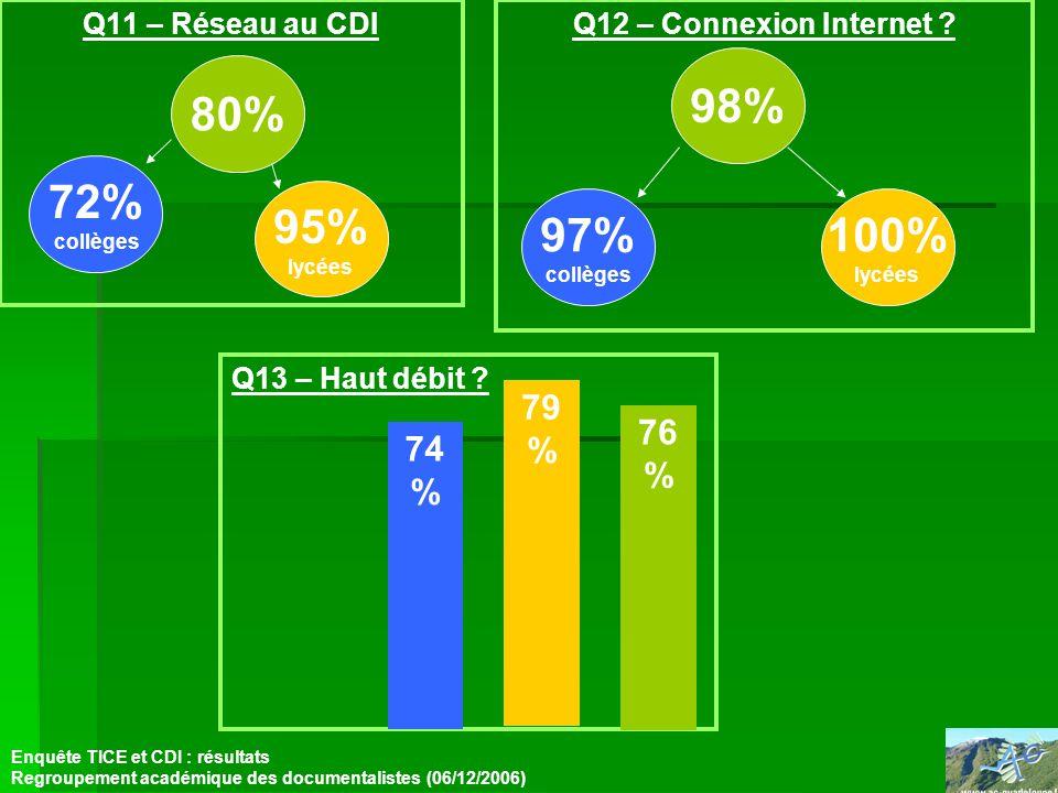 Q11 – Réseau au CDI Enquête TICE et CDI : résultats Regroupement académique des documentalistes (06/12/2006) Q12 – Connexion Internet ? Q13 – Haut déb