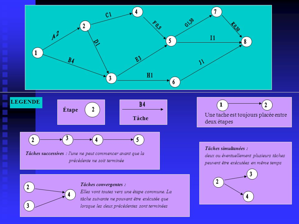 LEGENDE Tâches simultanées : deux ou éventuellement plusieurs tâches peuvent être exécutées en même temps Tâches successives : l une ne peut commencer avant que la précédente ne soit terminée Tâches convergentes : Elles vont toutes vers une étape commune.