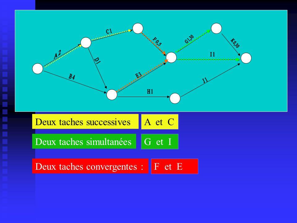 Deux taches successives Deux taches simultanées Deux taches convergentes : A et C G et I F et E