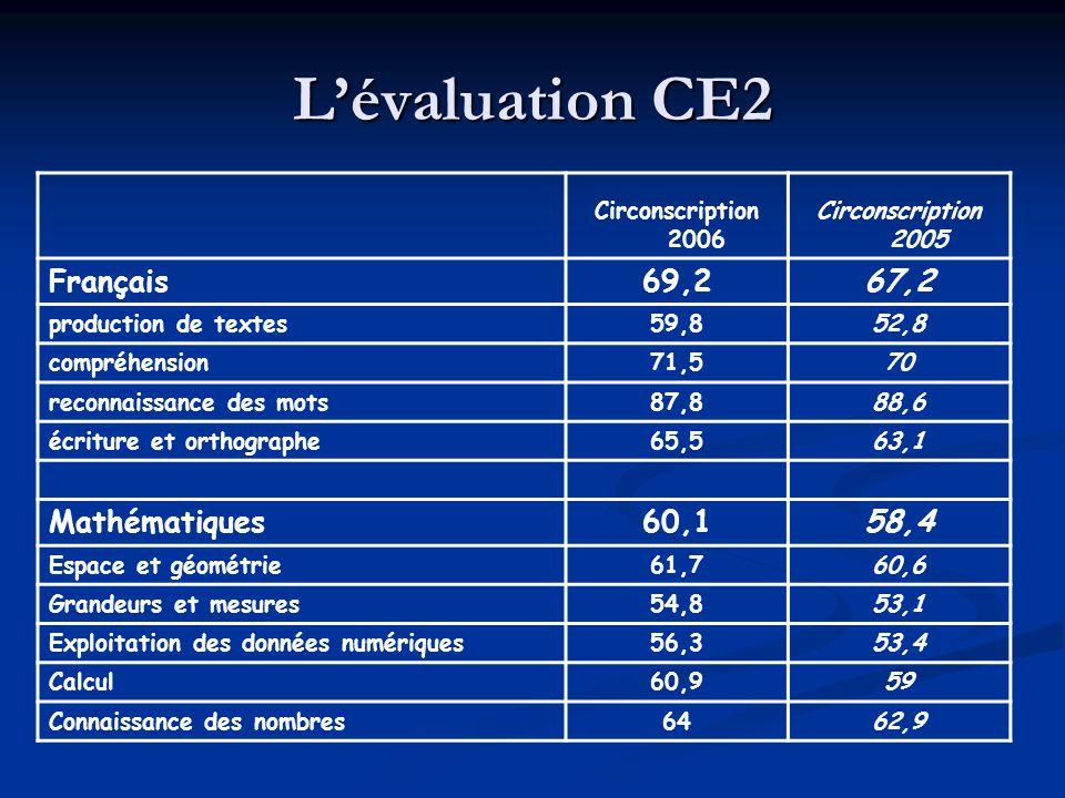 Lévaluation CE2 Circonscription 2006 Circonscription 2005 Français69,267,2 production de textes59,852,8 compréhension71,570 reconnaissance des mots87,