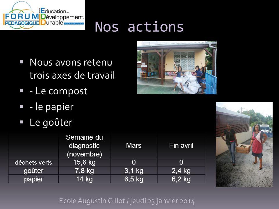 Nos actions Ecole Augustin Gillot / jeudi 23 janvier 2014 Nous avons retenu trois axes de travail - Le compost - le papier Le goûter Semaine du diagno
