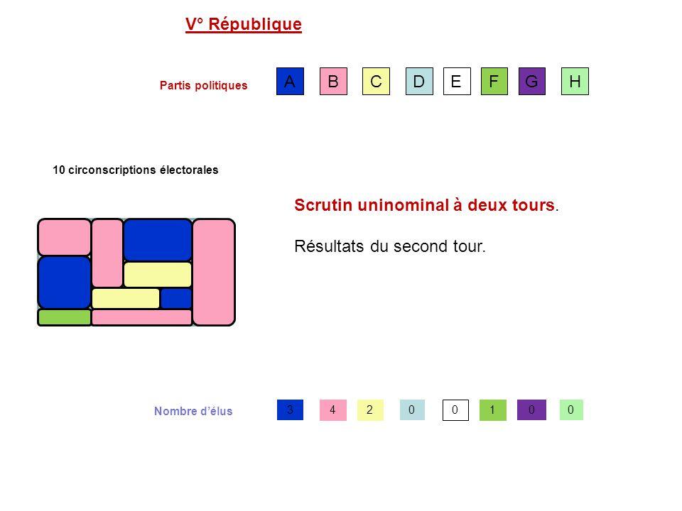 10 circonscriptions électorales AFCDEBGH Scrutin uninominal à deux tours.
