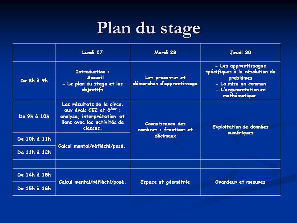 Plan du stage Lundi 27Mardi 28Jeudi 30 De 8h à 9h Introduction : - Accueil - Le plan du stage et les objectifs Les processus et démarches dapprentissage - Les apprentissages spécifiques à la résolution de problèmes - La mise en commun - Largumentation en mathématique.