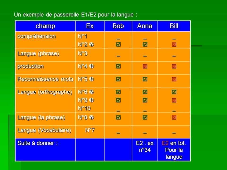 Un exemple de passerelle E1/E2 pour la langue : champExBobAnnaBill compréhensionN°1 N°2 N°2 ___ Langue (phrase) N°3___ production N°4 N°4 Reconnaissance mots N°5 N°5 Langue (orthographe) N°6 N°6 N°9 N°9 N°10___ Langue (la phrase) N°8 N°8 Langue (Vocabulaire) N°7___ Suite à donner : E2 : ex n°34 E2 en tot.